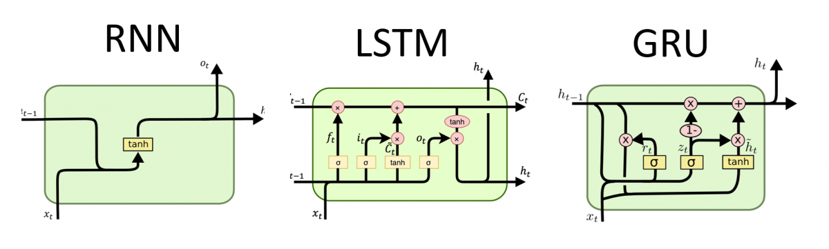 RNN LSTM GRU DEEP LEARNING