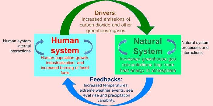 Climate Change Dynamics